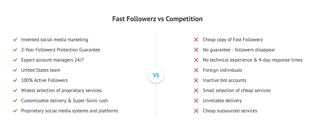 fastfollowerz customer support